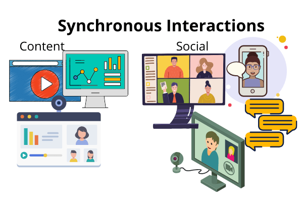 Synchronous digital learning elements are used live, with participants participating at the same time, typically from different places. Synchronous elements allow participants to learn from and collaborate with participants and a facilitator/trainer/instructor and get help and questions answered in real time. Typical synchronous tools used for learning include live meetings, instant messaging, and virtual classrooms. Synchronous learning is extremely popular because it feels a lot like classroom learning. In fact, research often calls synchronous learning a special case of classroom learning. As a result, synchronous sessions are often called VILT, or virtual instructor-led training. The image below indicates the range of synchronous content and social interactions.