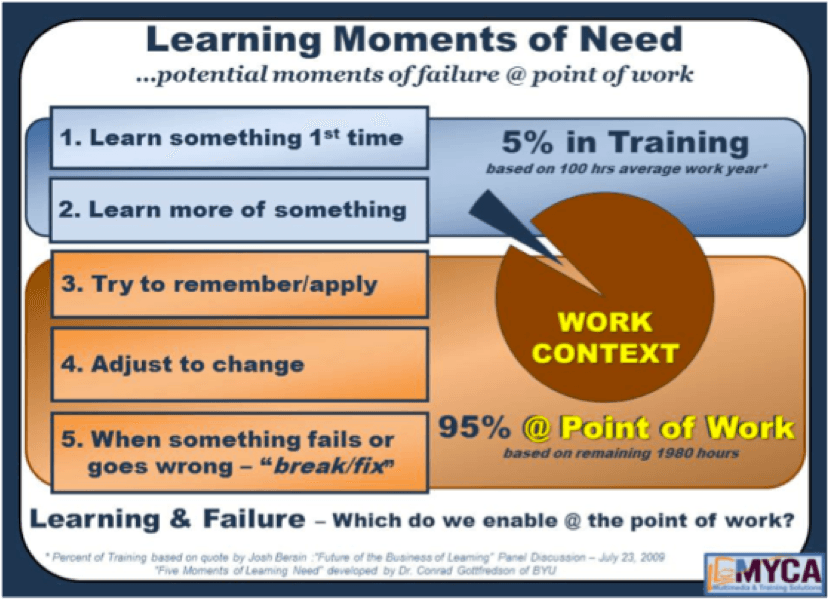 Learning Moments of Need