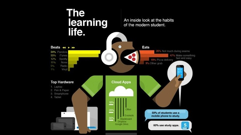The Modern Student Learning Life Infographic