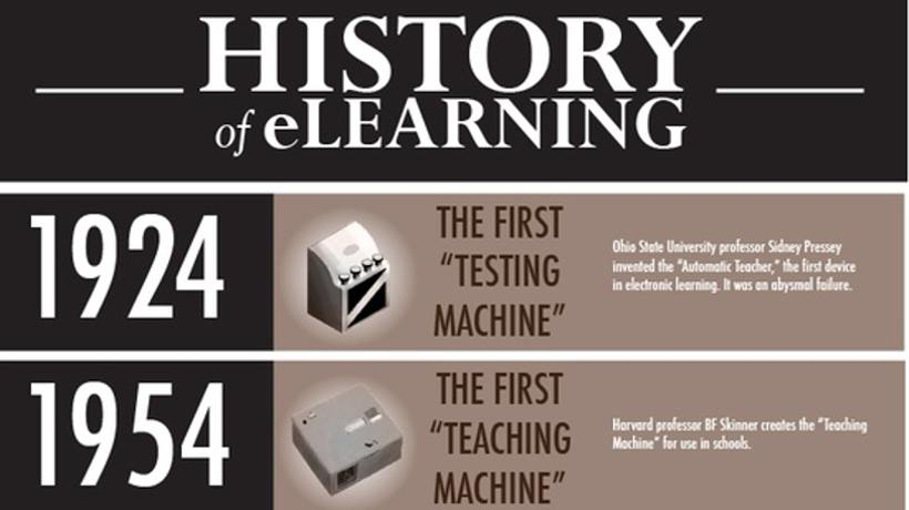 The History Of eLearning Infographic 2012