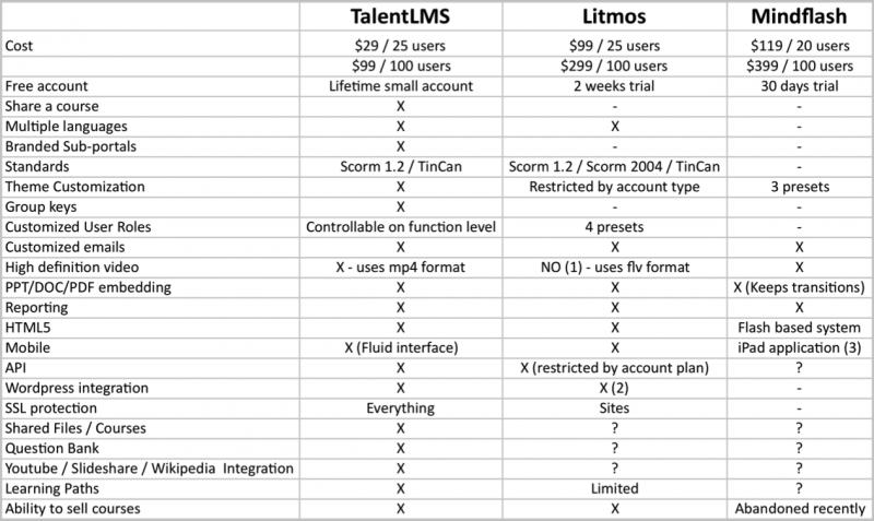 Features Mindflash vs Litmos vs TalentLMS