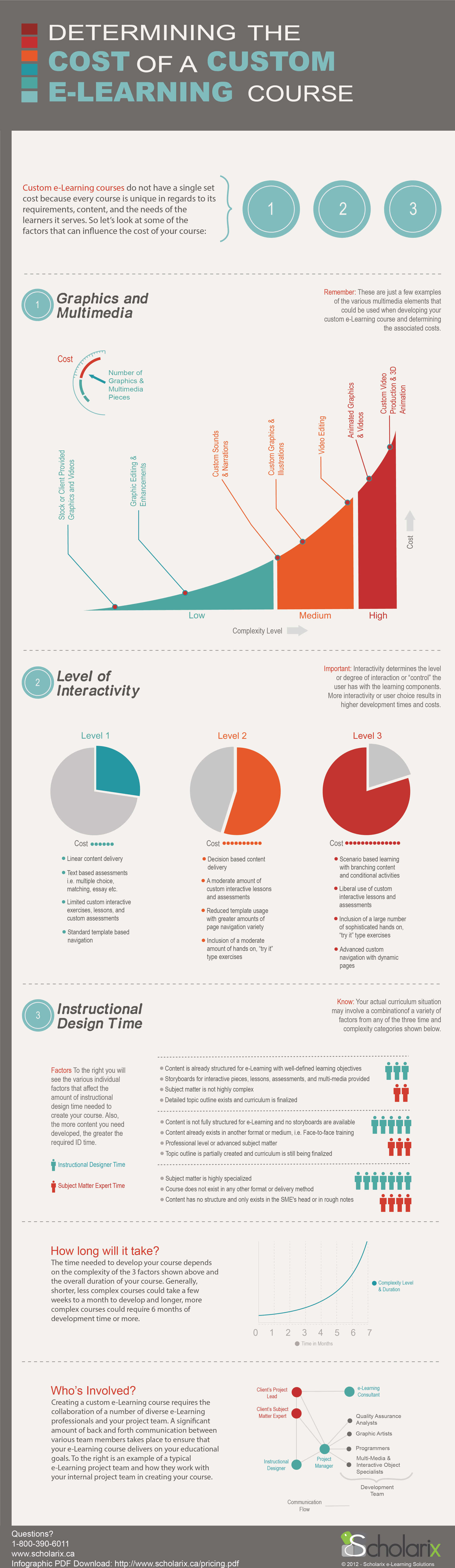 What is the cost of an eLearning course? - Infographic