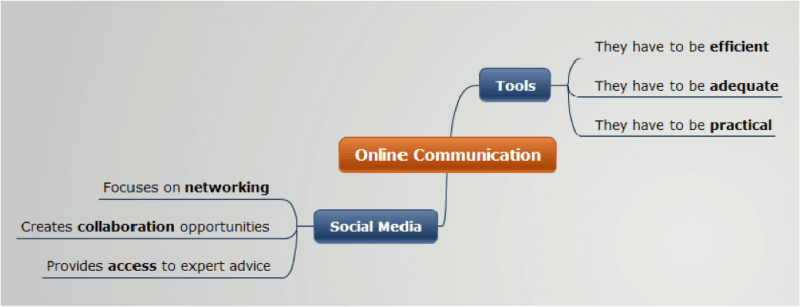 online communication 2