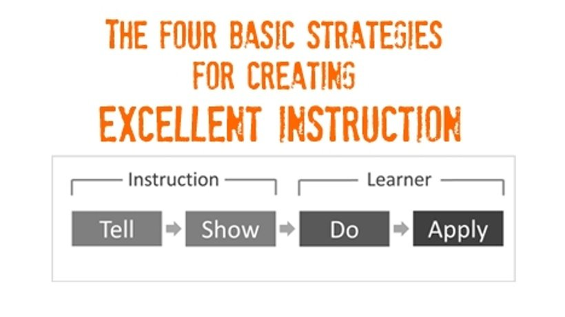 Tell, Show, Do, Apply: The Anatomy Of Good Instruction