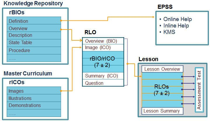 rBIO: reusable business information object / rICO: reusable instructional content object