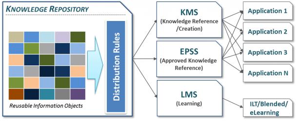Multi-channel information distribution