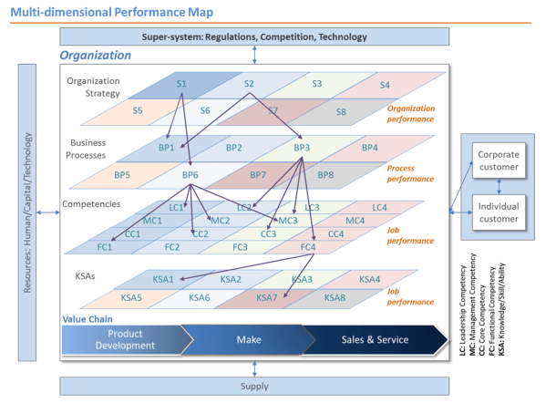 Multi-dimensional Performance Map