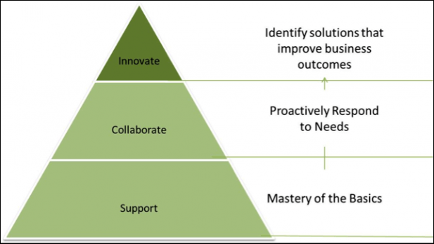 3 stage eLearning Maturity Model