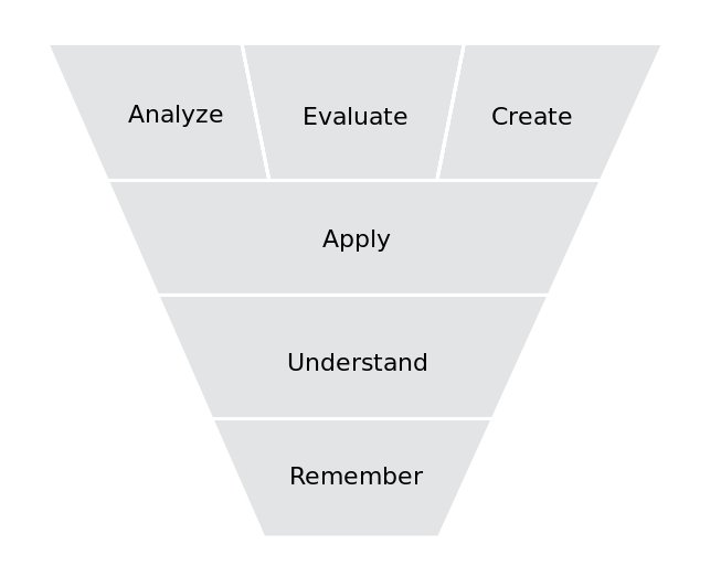 Does Bloom's Taxonomy Still Have A role To Play In e-Learning?
