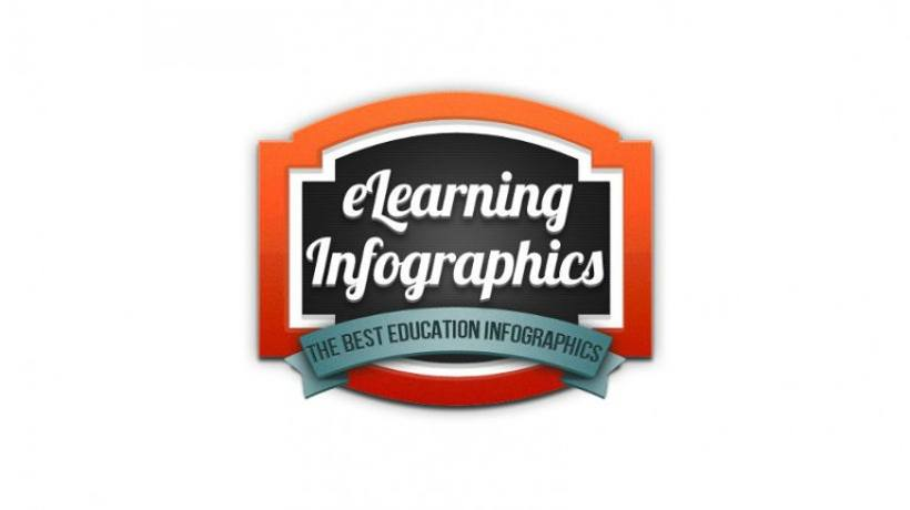 eLearningInfographics: The Best Education Infographics