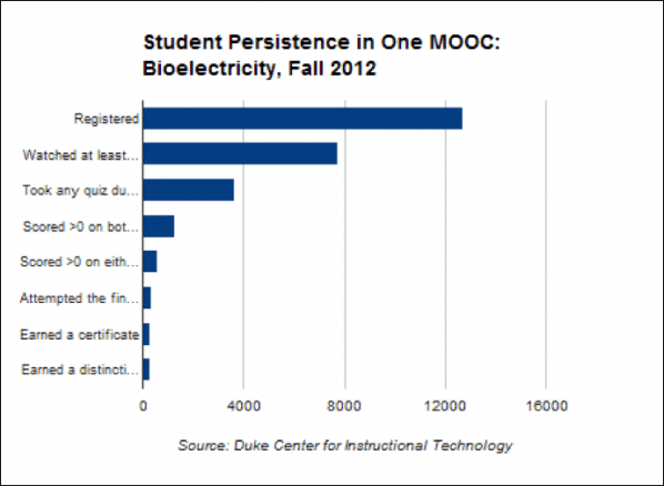 Student Persistence in One Mooc