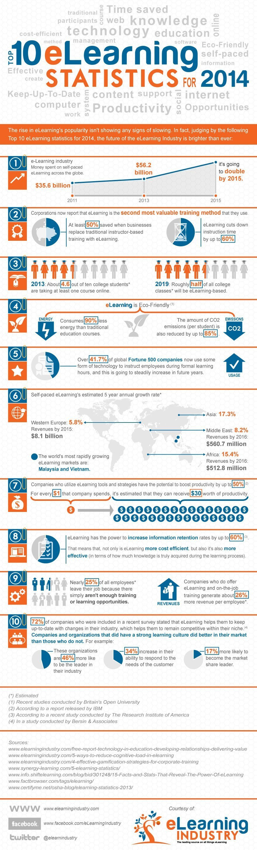 Top-10-eLearning-Statistics-for-2014-Infographic