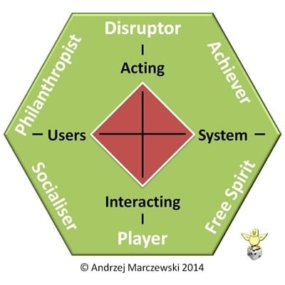 Marczewski's Gamification User Types