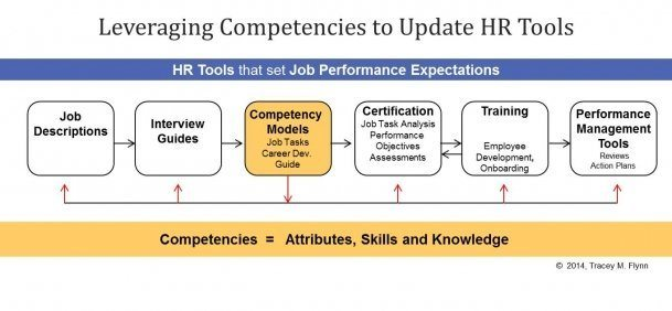 Demystifying Competency Models - Just A S K  - eLearning Industry