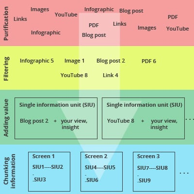 Micro-learning framework