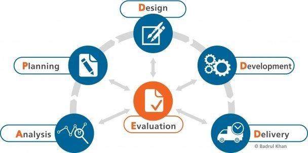 E-Learning Process Model