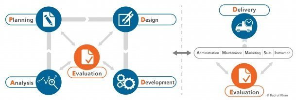 E-Learning Content Preparation and Implementation Phases