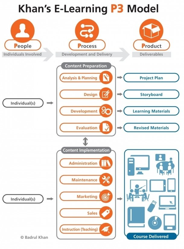 Figure 3. E-Learning People-Process-Product Continuum