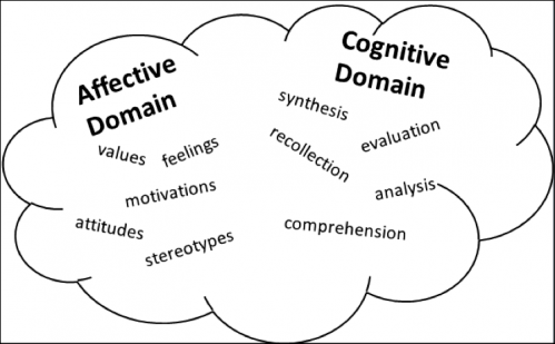 Affective_Domain_Gognitive_Domain
