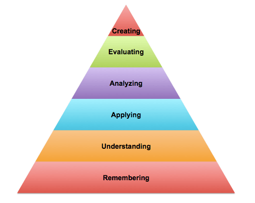 revised version Bloom cognitive taxonomy