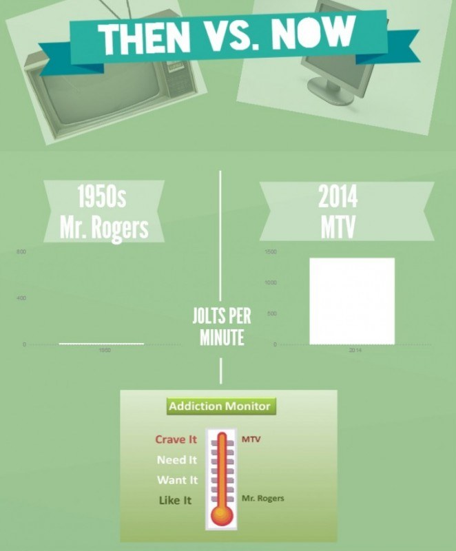 From jolts per minute to jolts per second: How content in 2014 is 60 times more addictive than content in the 1950s.