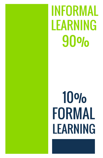 Bar chart showing formal and informal learning