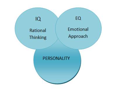 Why Emotional Quotient Is Key To Your Career Success 2
