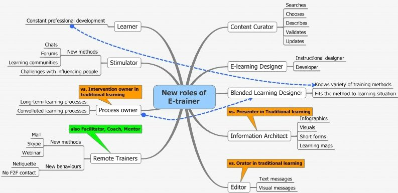 The Modern Trainers Roles And Responsibilities Elearning Industry