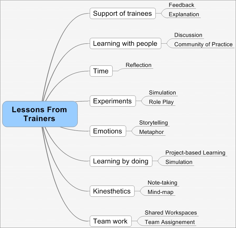Lessons from Trainers: 8 Things E-learning Designers Should Learn From Trainers