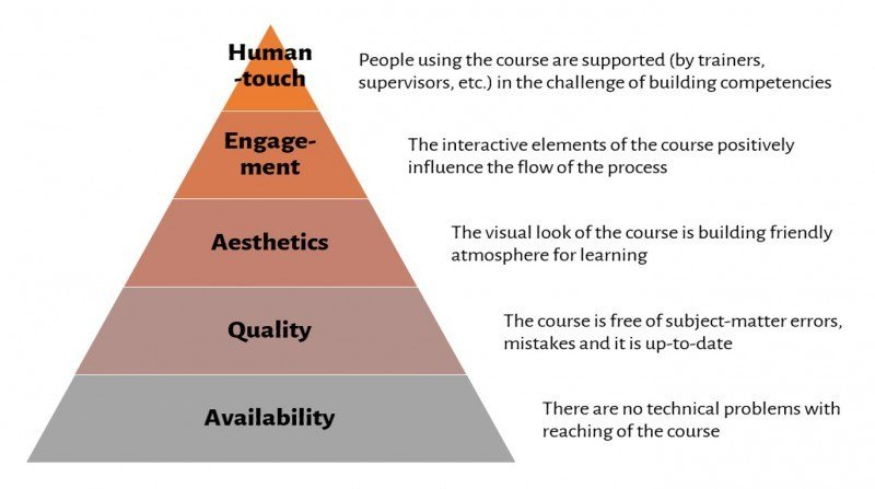 Maslow - eLearning - Hierarchy Of 5 Key eLearning Challenges