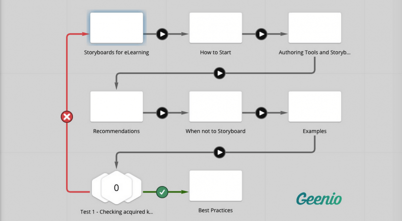 Getting Started With Storyboarding: Geenio storyboard2