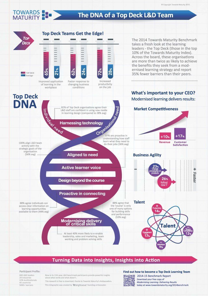 Infographic: The DNA of a Top Deck Learning and Development Team