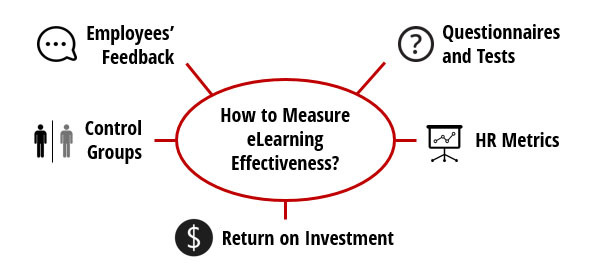 Eduson-How-To-Measure-Elearning-ROI