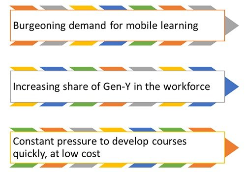Factors contributing to the growth of bite size learning