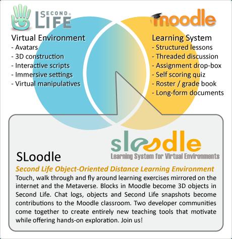 Moodle + Second Life = Sloodle