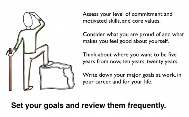 Real Learning: Learning For Everyone. Set your goals and review frequently