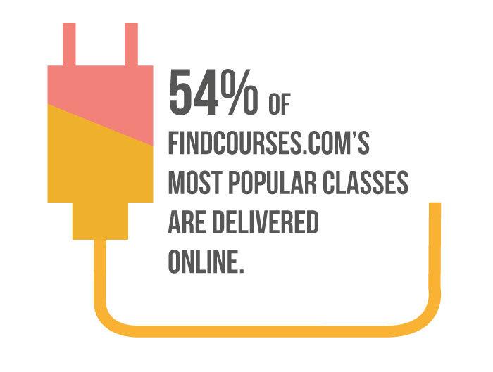 Popular-online-courses
