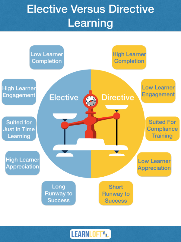 A Visual Guide To Elective Vs Directive eLearning