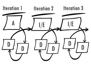 A lot like Agile Methods Approach