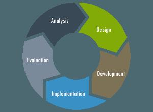 Agile Development approach