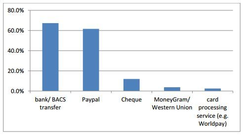 use of payment systems