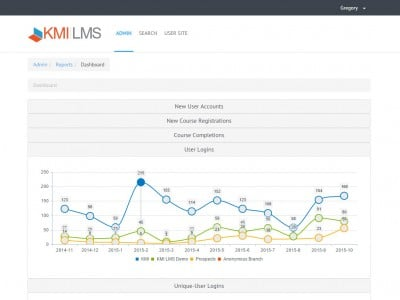 Screenshot of KMI LMS: Extended Enterprise