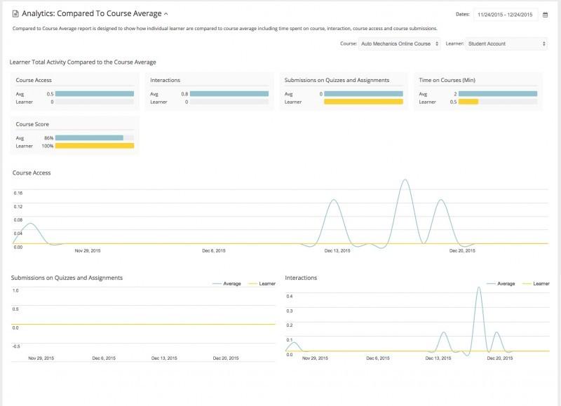 Visual report taken from IntelliBoard.net