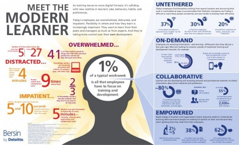 Meet The Modern Learner infographic