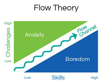 Csikszentmihalyi's Flow Theory