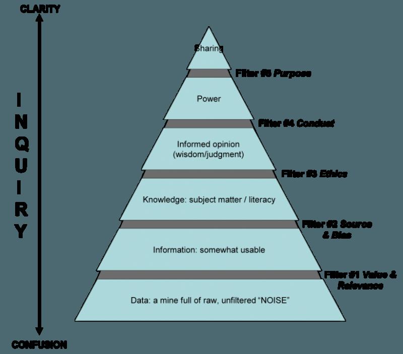 Pyramid Of Understanding