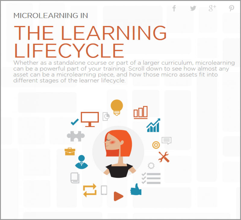 learning-lifecycle-AllenComm