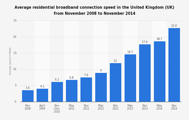 Uk broadband speed