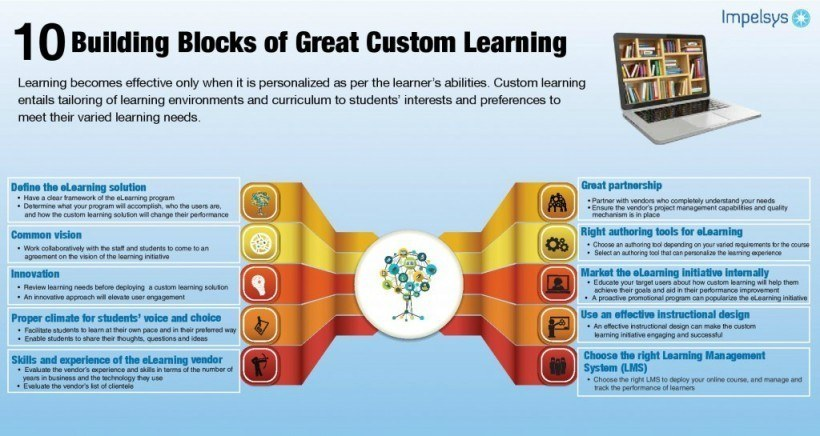 10 Building Blocks of Great Custom Learning