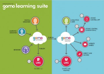 Gomo Learning Free Webinar: Harnessing Native Apps For Learning